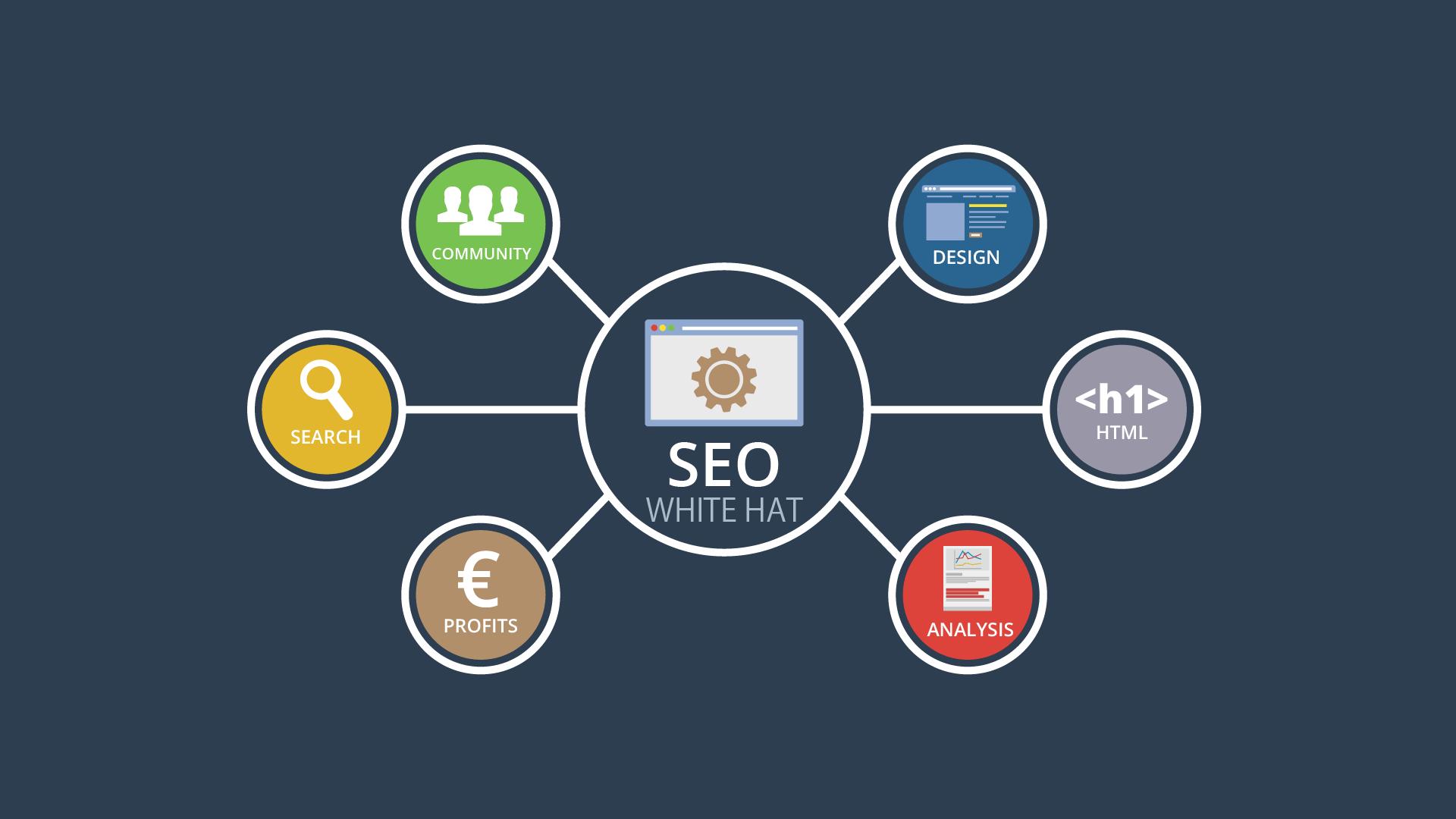 Yoast SEO – WordPress用SEO対策プラグインの基本設定をマスターしよう!