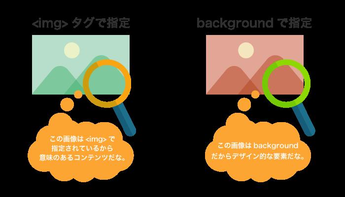 imgタグとbackground指定の違い