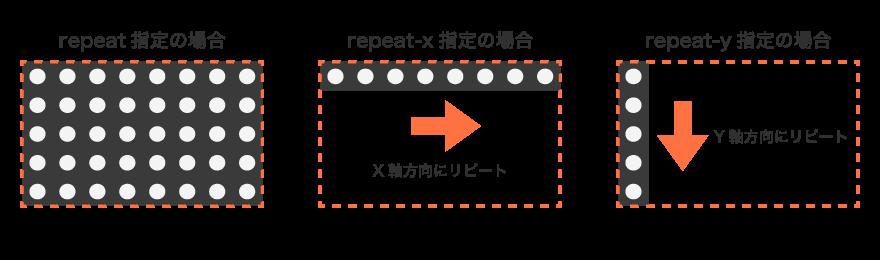 repeatを指定したイメージ